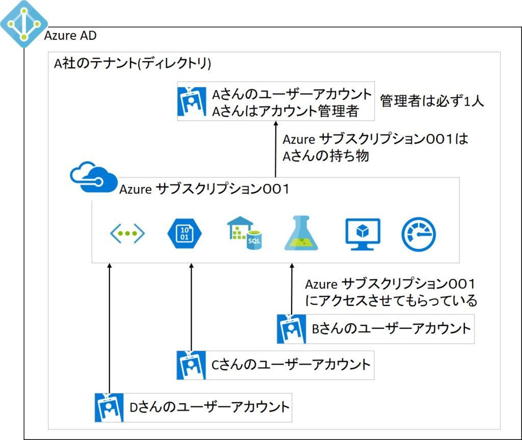 Azure サブスクリプションとユーザーアカウントの関係