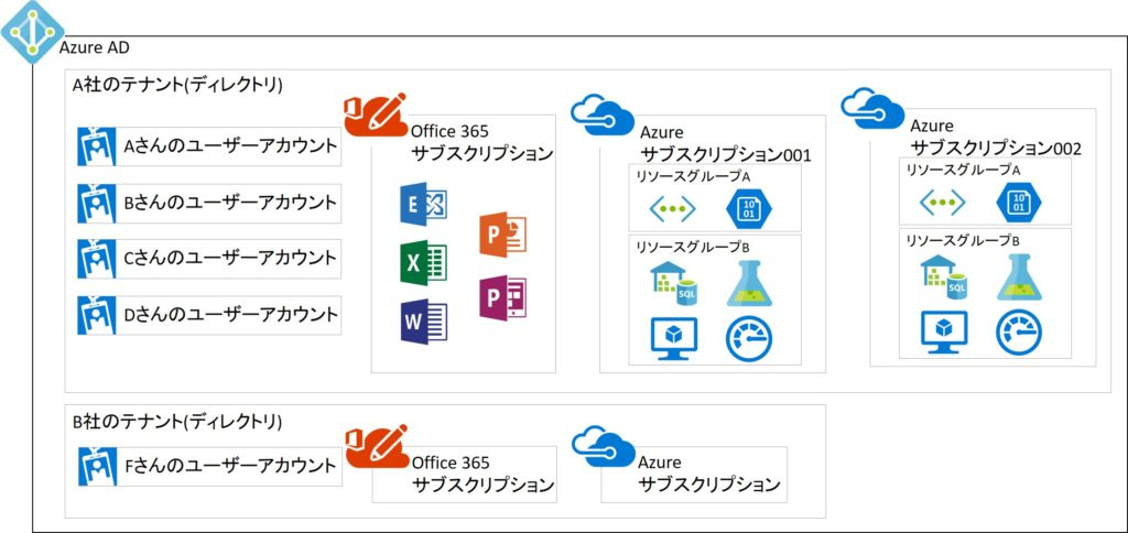 Azure Active Directoryとテナントとサブスクリプションとアカウントの関係
