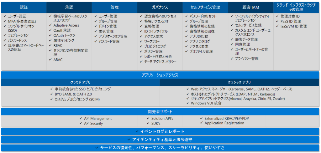 Azure Active Directory 機能一覧