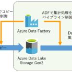 Microsoft Azure Data Factoryを使ってデータ基盤にデータを取り込む方法