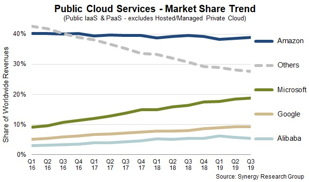 クラウド市場シェアグラフ