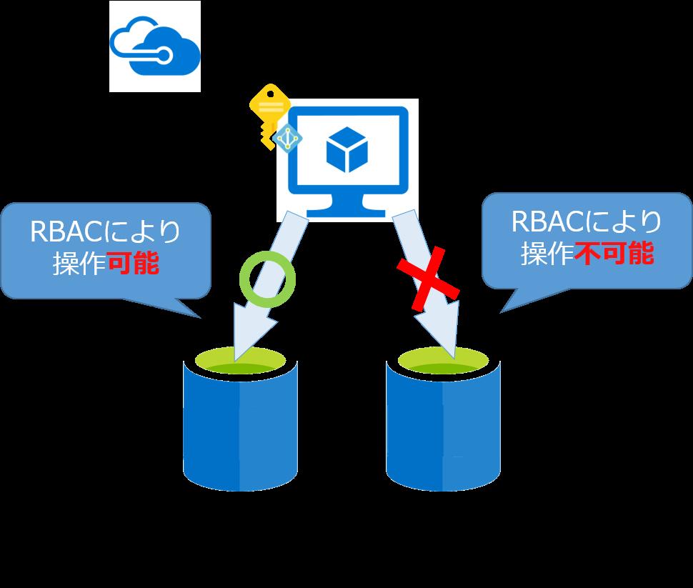 マネージドIDのRBACによる権限制御