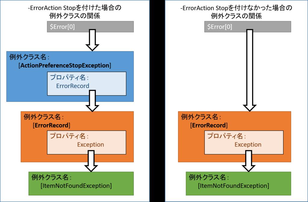 PowerShellの例外クラスの関係図