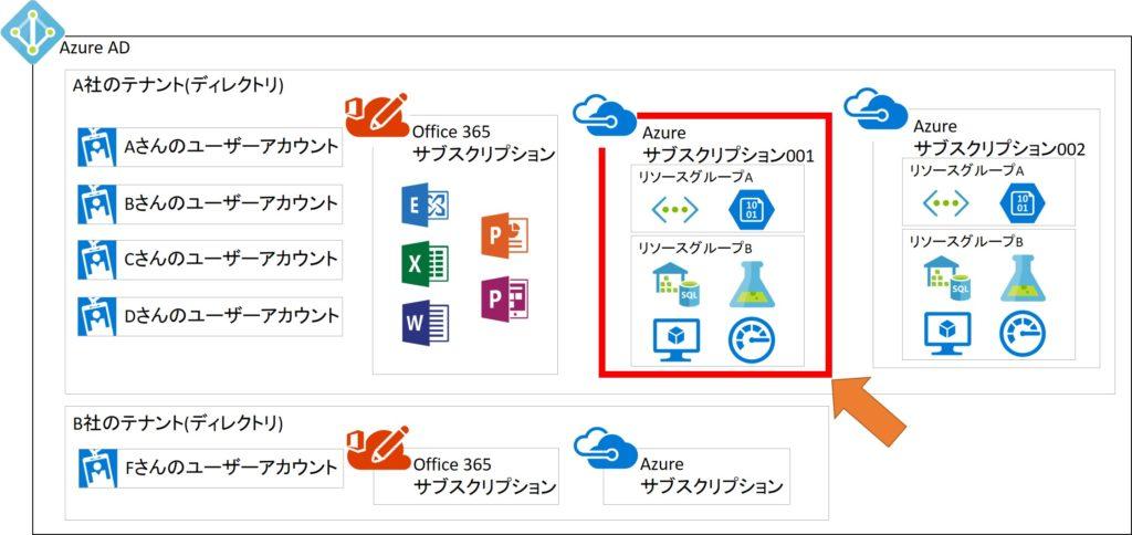 Azureのサブスクリプションイメージ