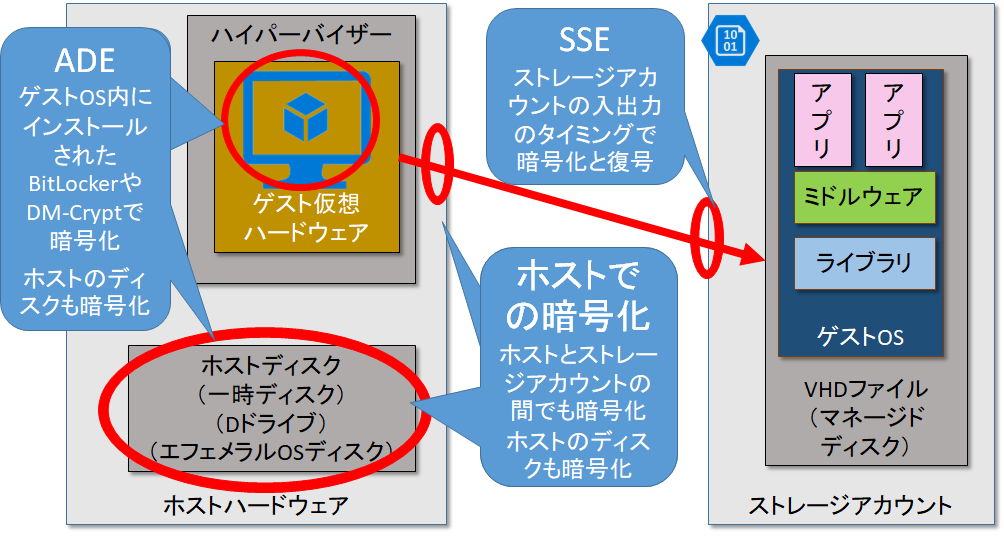 Azureにおけるディスクの暗号化